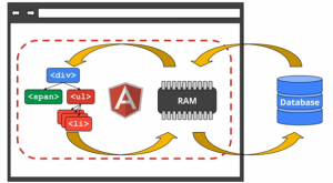 Figure 4 AngularJS Data Binding Structure