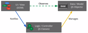 Figure 5 AngularJS Model, View, Controller
